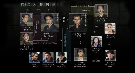 ドラマ bs7 韓国