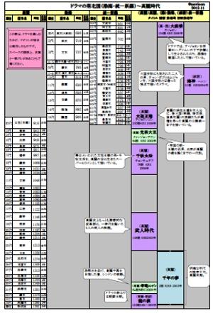 【ドラマで辿る韓国の歴史-高麗時代②】「武人時代」「武神 ...
